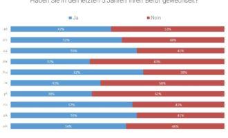 Jobswype Umfrage: Berufswechsel keine Seltenheit in europäischen Ländern
