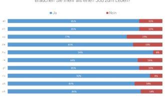 Jobswype Erhebung zeigt: Tendenz zum Zweitjob in Europa hoch.
