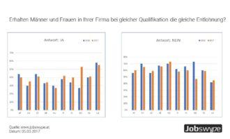 Gender Pay Gap zwischen europäischen Arbeitnehmern immer noch ausgeprägt