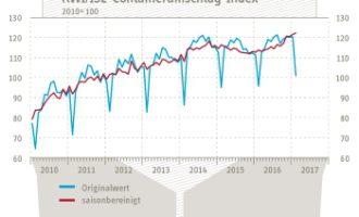 RWI/ISL-Containerumschlag-Index weiter aufwärts gerichtet