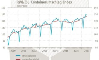 RWI/ISL-Containerumschlag-Index bleibt aufwärts gerichtet