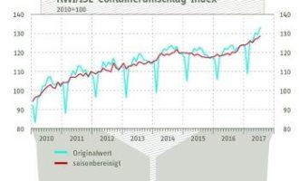 RWI/ISL-Containerumschlag-Index erreicht neuen Höchstwert