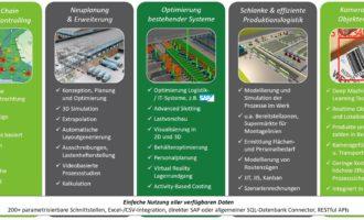 Wilo entscheidet sich für die voll integrierte Lösung zur Supply Chain Optimierung: W2MO