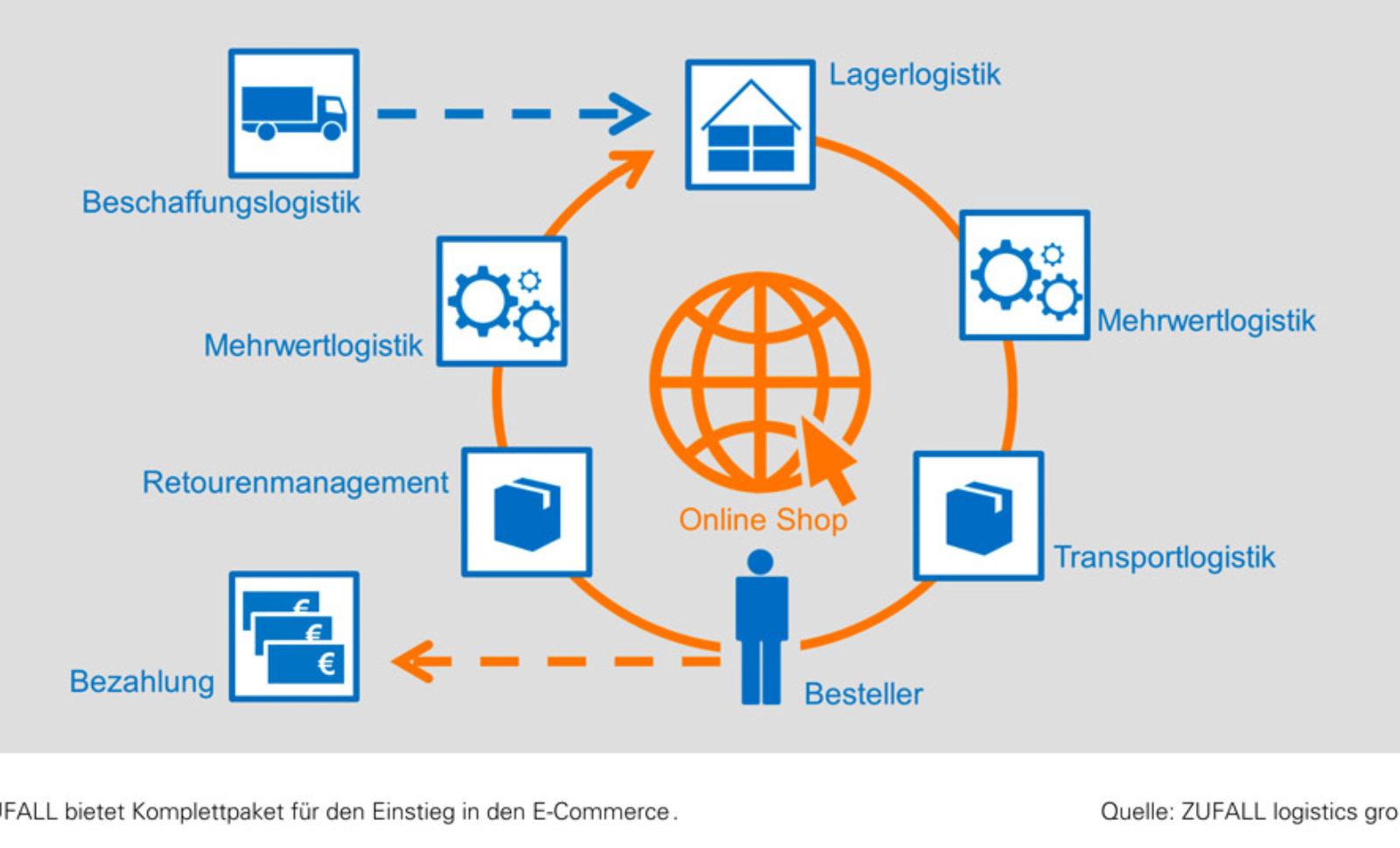 ZUFALL bietet Komplettpaket für den Einstieg in den E-Commerce