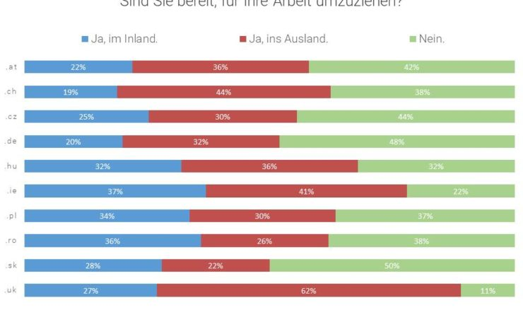 Jobswype Umfrage zeigt: Keine Abwanderung österreichischer Arbeitskräfte Auch in Osteuropa sinkt die Bereitschaft, für einen neuen Job ins Ausland zu gehen.