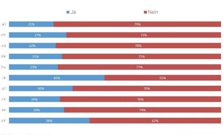 Jobswype-Umfrage: Jeder dritte oder vierte Arbeitnehmer in Europa mit sexueller Belästigung konfrontiert