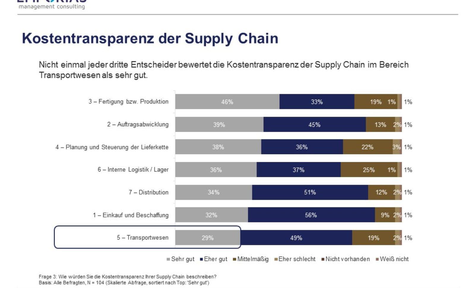 Kostentransparenz in der Supply Chain – Leider bei vielen Betrieben Fehlanzeige