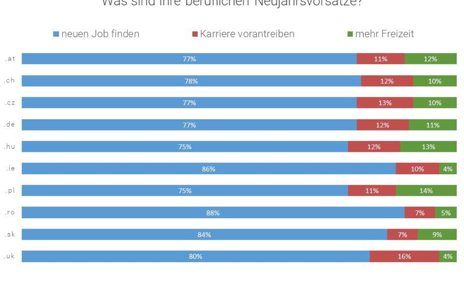 Jobswype Erhebung zeigt: Wichtigster beruflicher Vorsatz zum Jahreswechsel ist ein neuer Job