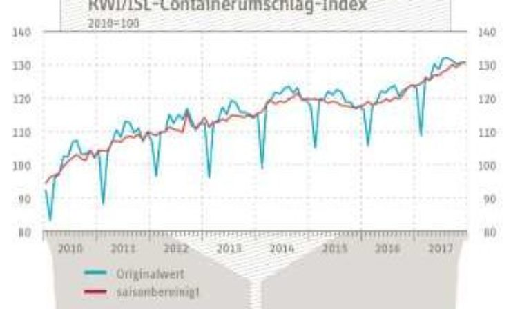 RWI/ISL-Containerumschlag-Index: Containerumschlag unverändert