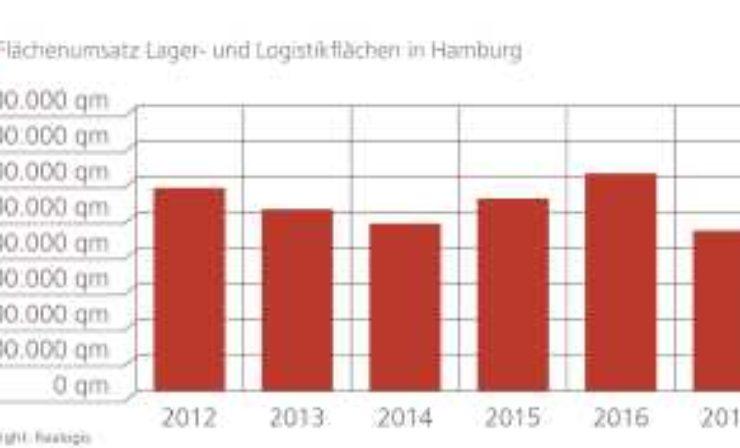 Realogis: Marktbericht für die Vermietung von Logistikimmobilien in Hamburg für 2017
