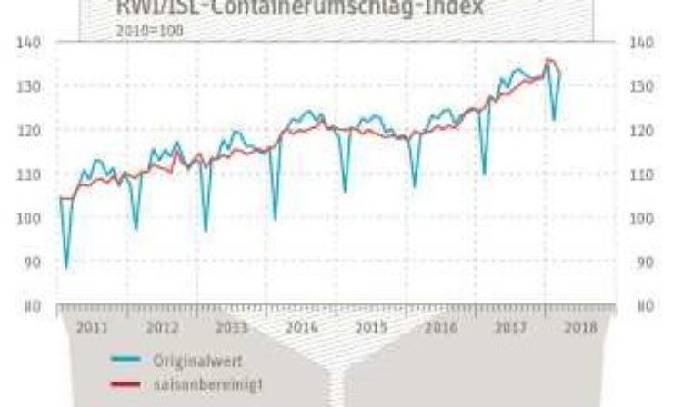 RWI/ISL-Containerumschlag-Index auf hohem Niveau deutlich rückläufg