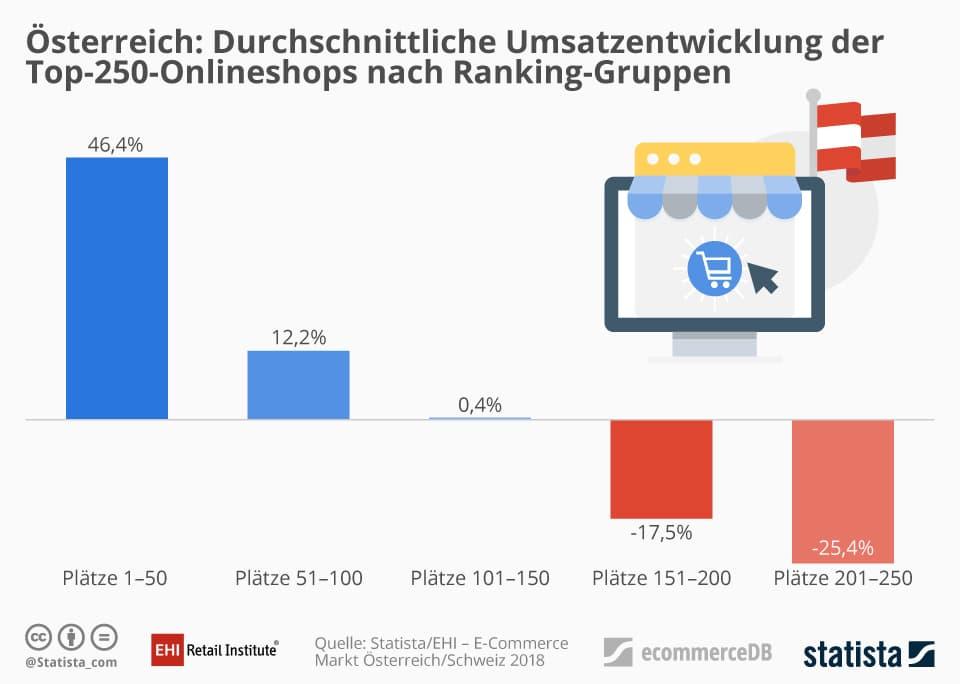 Studie: EHI und Statista erfassen E-Commerce-Markt in Österreich und der Schweiz