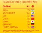DHL Global Trade Barometer: Welthandel wächst weiter, aber langsamer