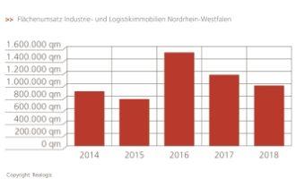 Realogis: Marktbericht für die Vermietung von Logistikimmobilien in Nordrhein-Westfalen 2018