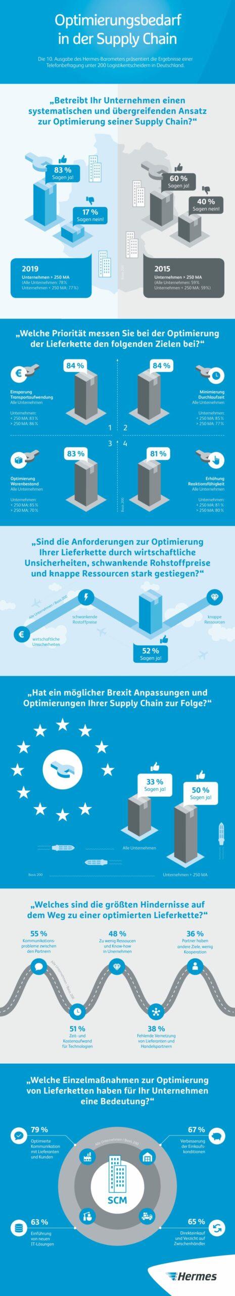 Optimierungsbedarf in der Supply Chain: Potential erkannt, Komplexität verkannt