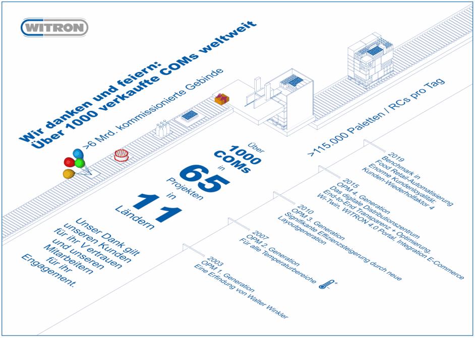 Witron: 1.000 verkaufte COMs weltweit