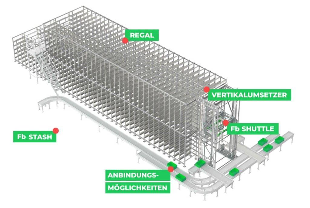 fb-kompaktlager-übersicht-fb-industry-automation