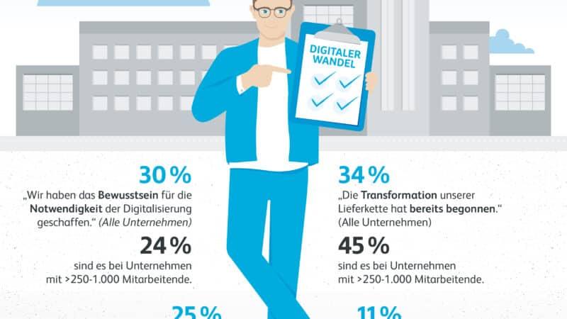 Hermes Barometer: Digitaler Wandel im Supply Chain Management schreitet nur zögerlich voran